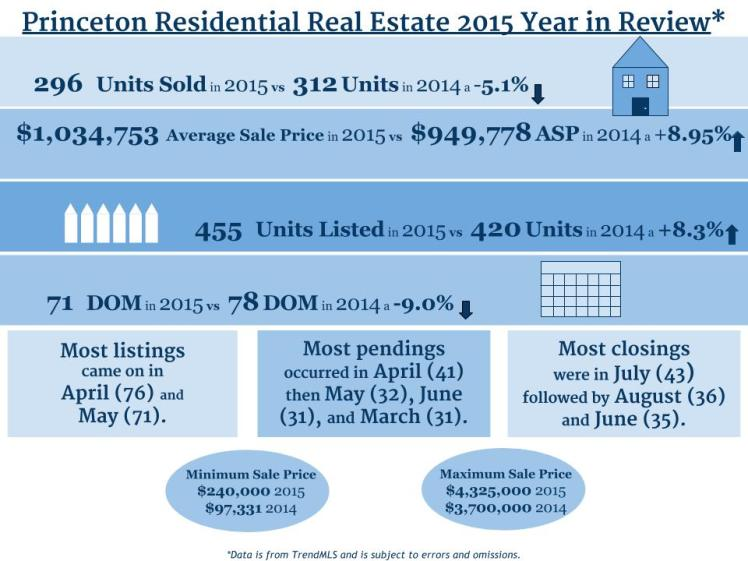 2015 v 2014 Princeton Stats (1)