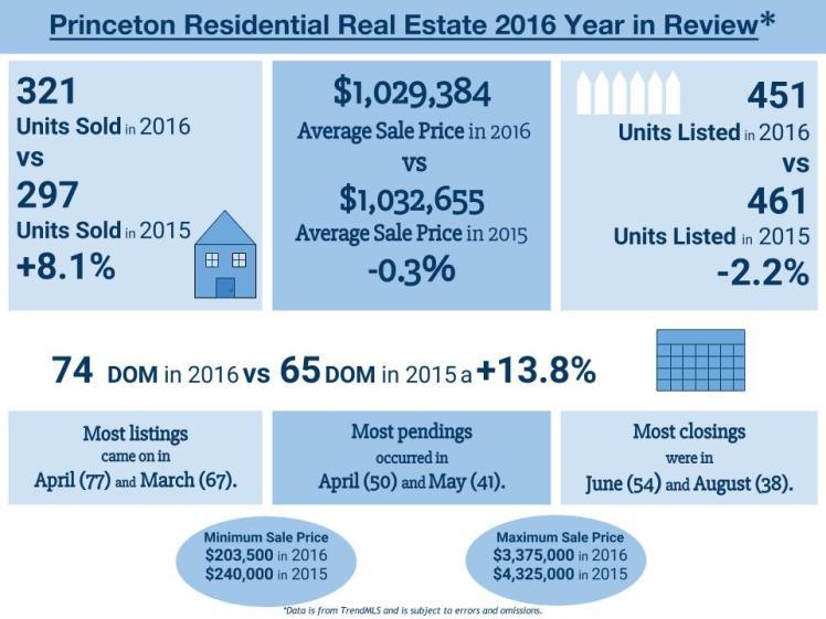 2015 v 2016 Princeton Stats (2).jpg