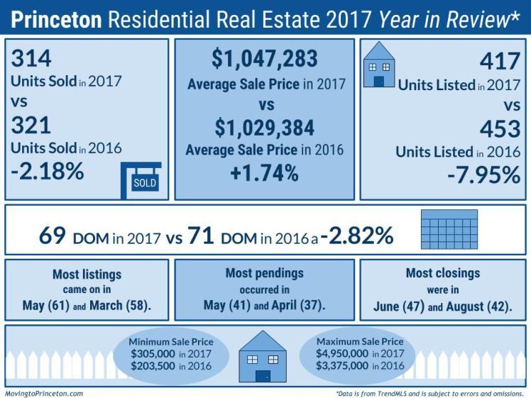 2017 v 2016 Princeton Stats