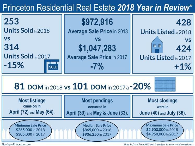 2018 v 2017 princeton stats