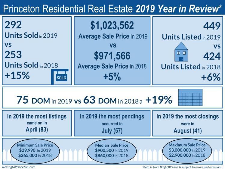 2019 v 2018 Princeton Stats (3)