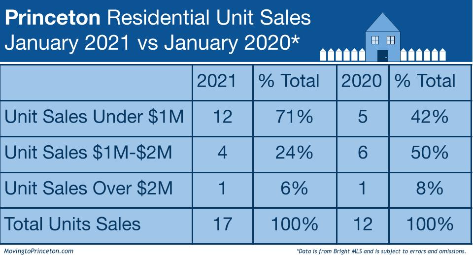 Sales By Price Point - Jan 2021 (1)